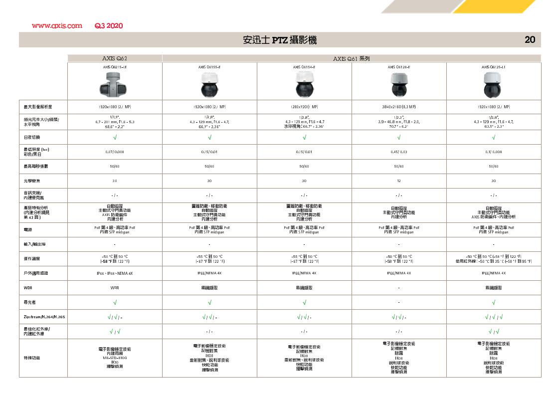 AXIS 2020Q3 最新產品比較表